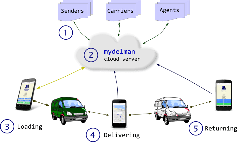 Diagram showing how the mydelman Cloud Server and mydelman Android app work together
